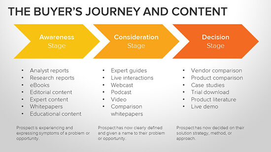 Hubspot Buyers Journey And Content