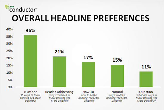 Response To Headlines With Numbers Traffic Generation Methods