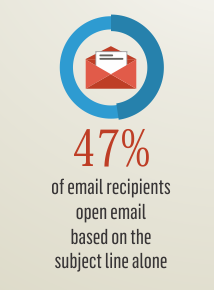 Invesp Study On Email Recipients