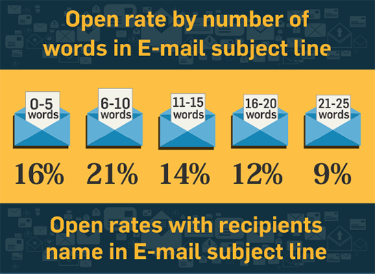 Invesp Study On Preferred Subject Lines