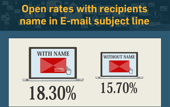 Open Rates With Recipients Name In Email Subject Line