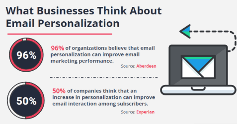 What Businesses Think Of Personalized Emails