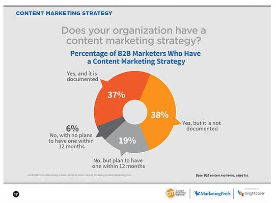 Content Marketing Institute Pie Chart