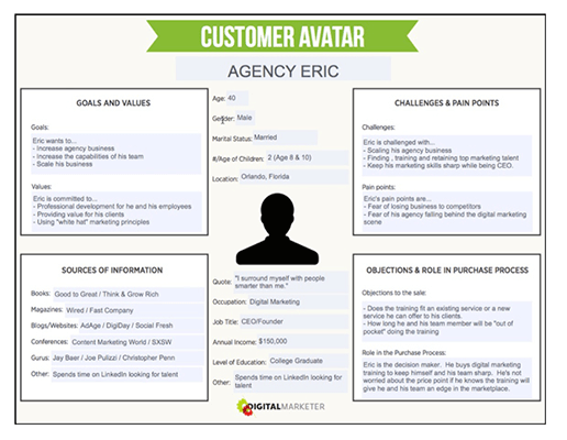 Digital Marketer Buyer Persona Converting Content Creation