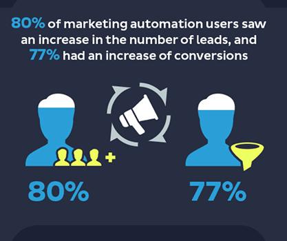 Statistic 15 Marketing Automation Statistics