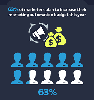 Statistic 2 Marketing Automation Statistics