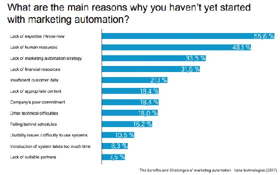 Statistic 23 Marketing Automation Statistics