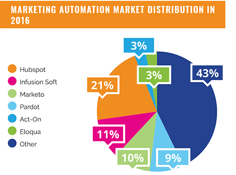 Statistic 6 Marketing Automation Statistics