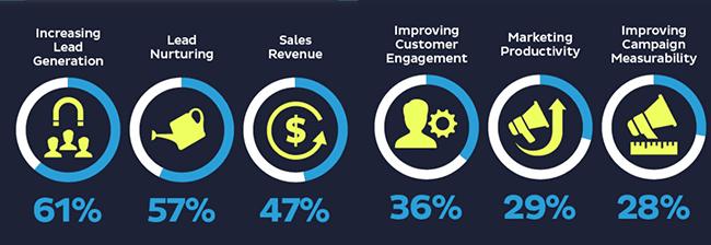 Statistic 7 Marketing Automation Statistics