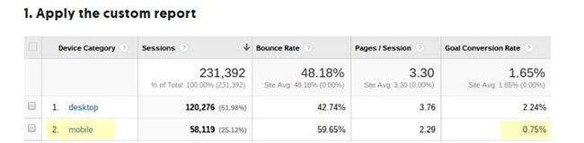 Mobile and desktop conversions Conversion Rate Optimization Audits