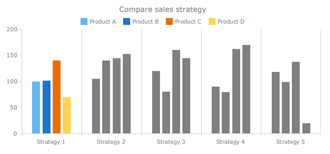 Column Charts To Compare Values Data Visualization For Marketers
