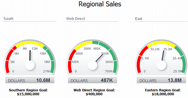 Gauge Indicators For Visualization Data Visualization For Marketers