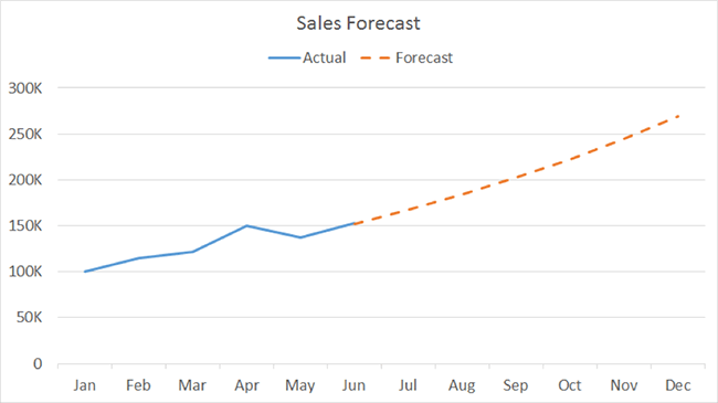 Line Charts For Showcasing Trends Data Visualization For Marketers
