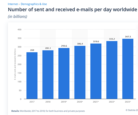 Statistic 15 Billions of emails sent by 2023