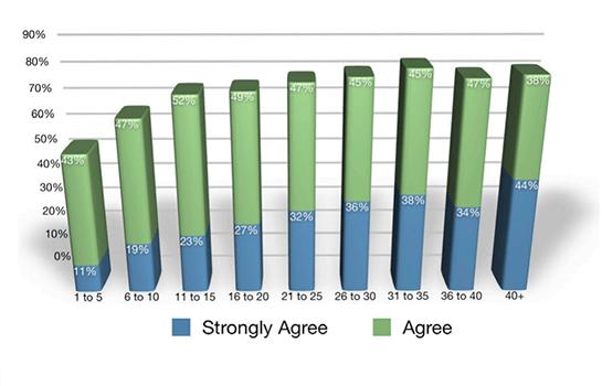 Statistic Eight Lead Generation Statistics