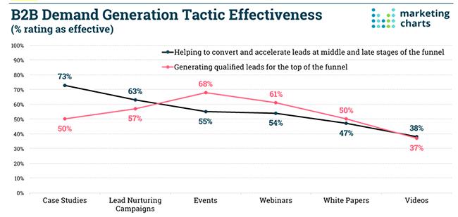 Statistic Twenty One Lead Generation Statistics