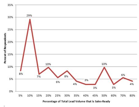 Statistic Twenty Seven Lead Generation Statistics