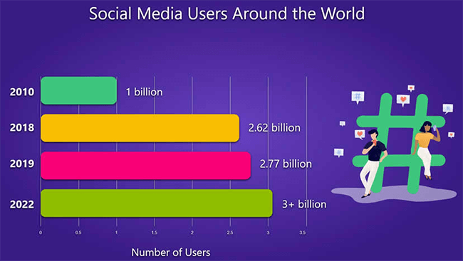 Social media users around the world
