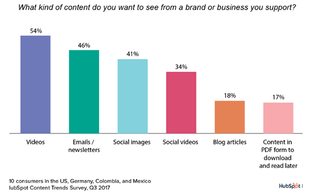 1 Consumers prefer video content from a business or brand