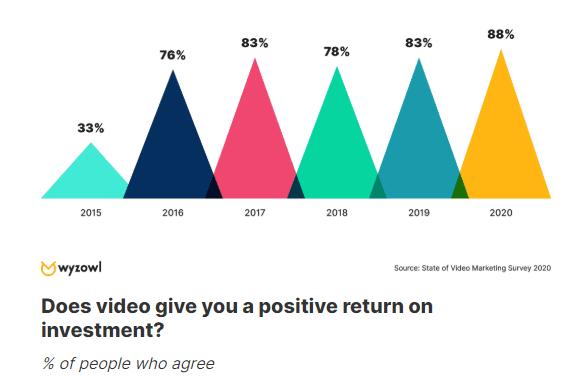 2 Video marketing statistics