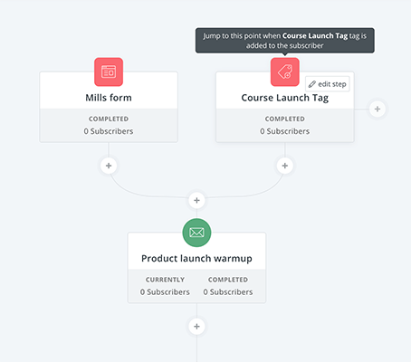 ConvertKit - Applying tags to your subscribers