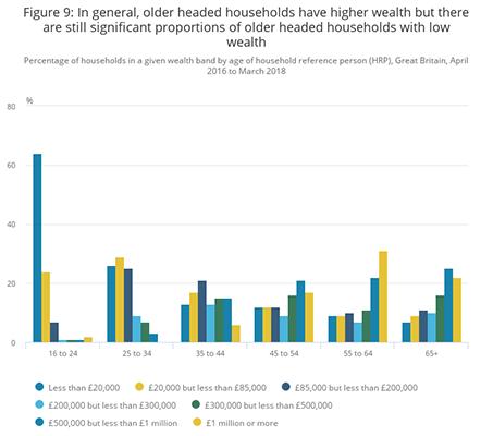Average Earnings Of Household Based On Age