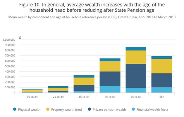 Breakdown Of Net Worth Based On Age