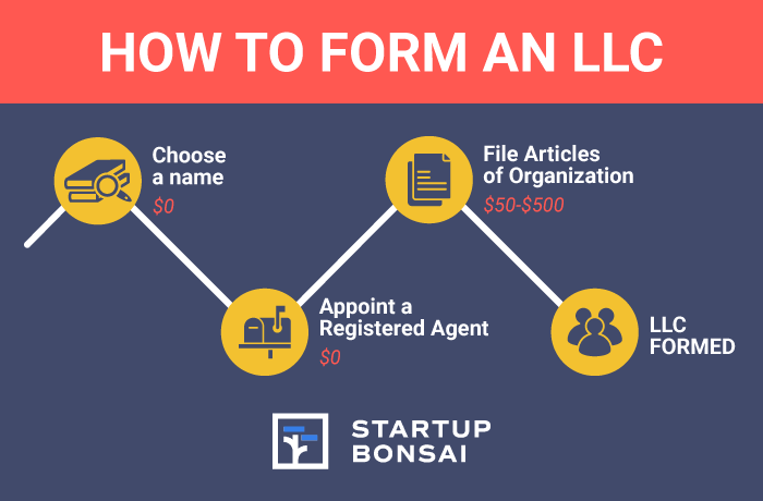 How To Form An LLC Graphic