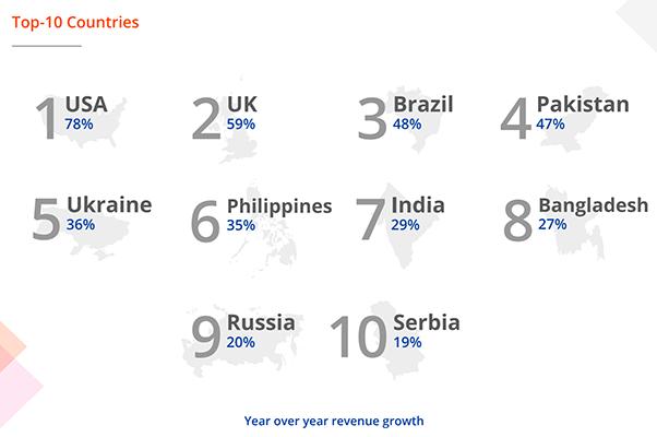global freelancers