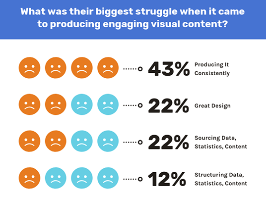 biggest struggles - visual content