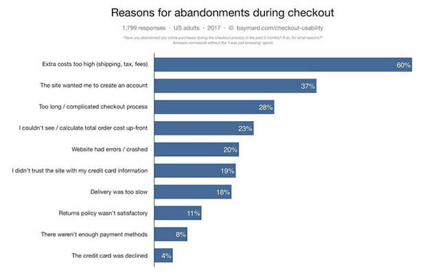 34 Reasons for carts being abandoned