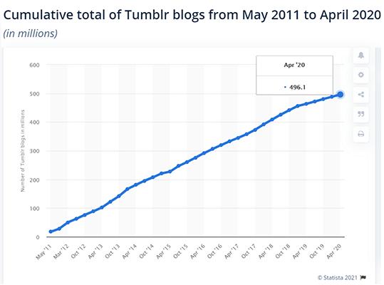 Blogging Statistic 1