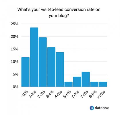 Blogging Statistic 11
