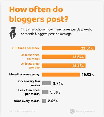 Blogging Statistic 17