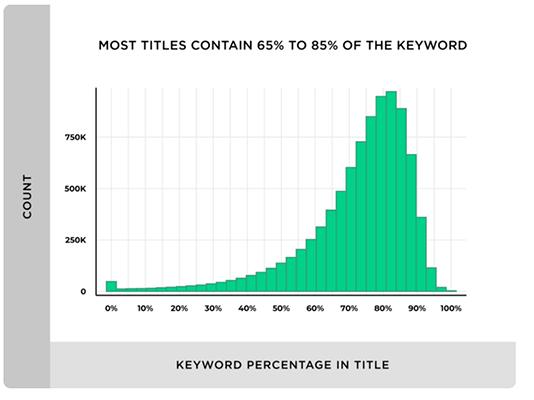 Blogging Statistic 22