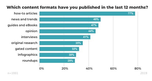Blogging Statistic 28