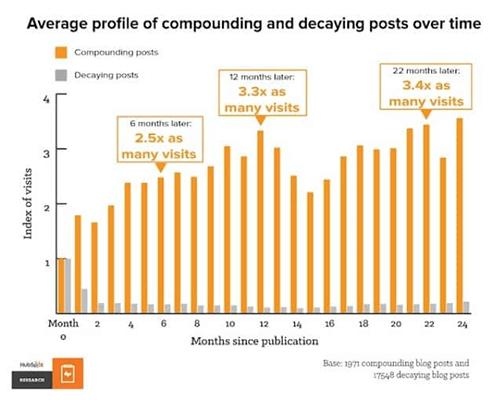 Blogging Statistic 30