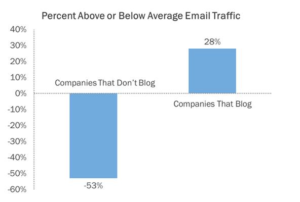 Blogging Statistic 6