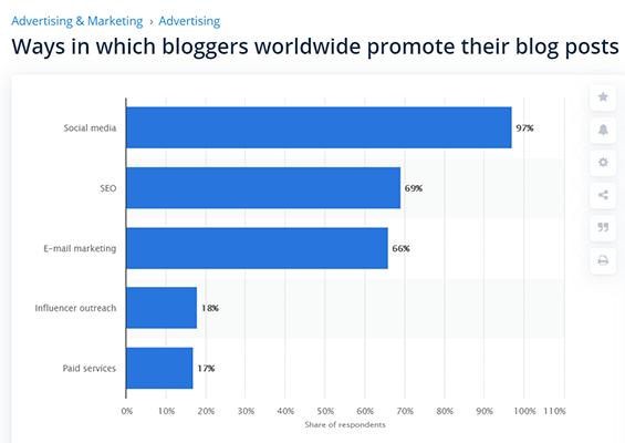 Blogging Statistic 8