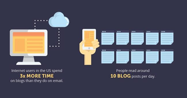 Blogging Statistic 9