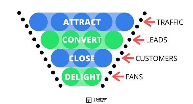 Four Stages Of Inbound Marketing