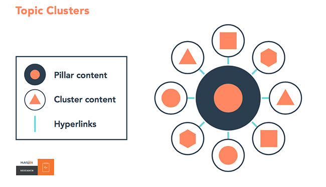 HubSpot - Topic Clusters