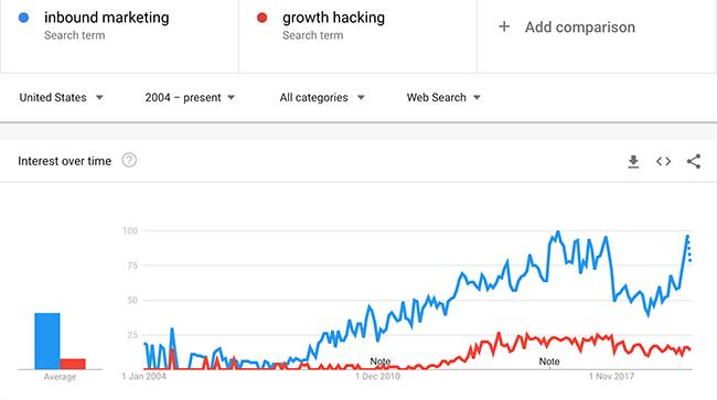 Inbound Marketing vs Growth Hacking