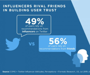 Influencer Statistics 19