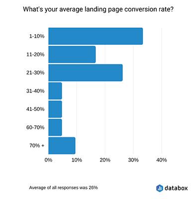 Landing Page Statistic 2