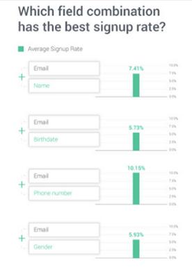 Landing Page Statistic 3