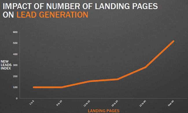 Landing Page Statistic 6