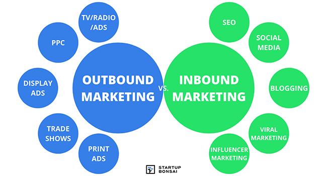 Outbound Marketing vs Inbound Marketing Custom Visual