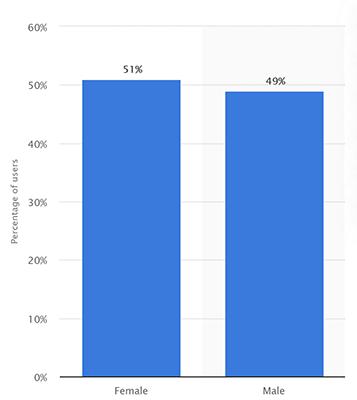 gender mix use of instagram