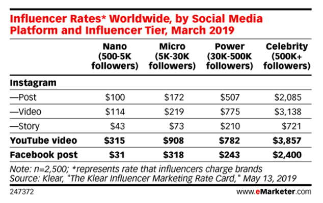 influencer rates for instagram posts, videos, and story